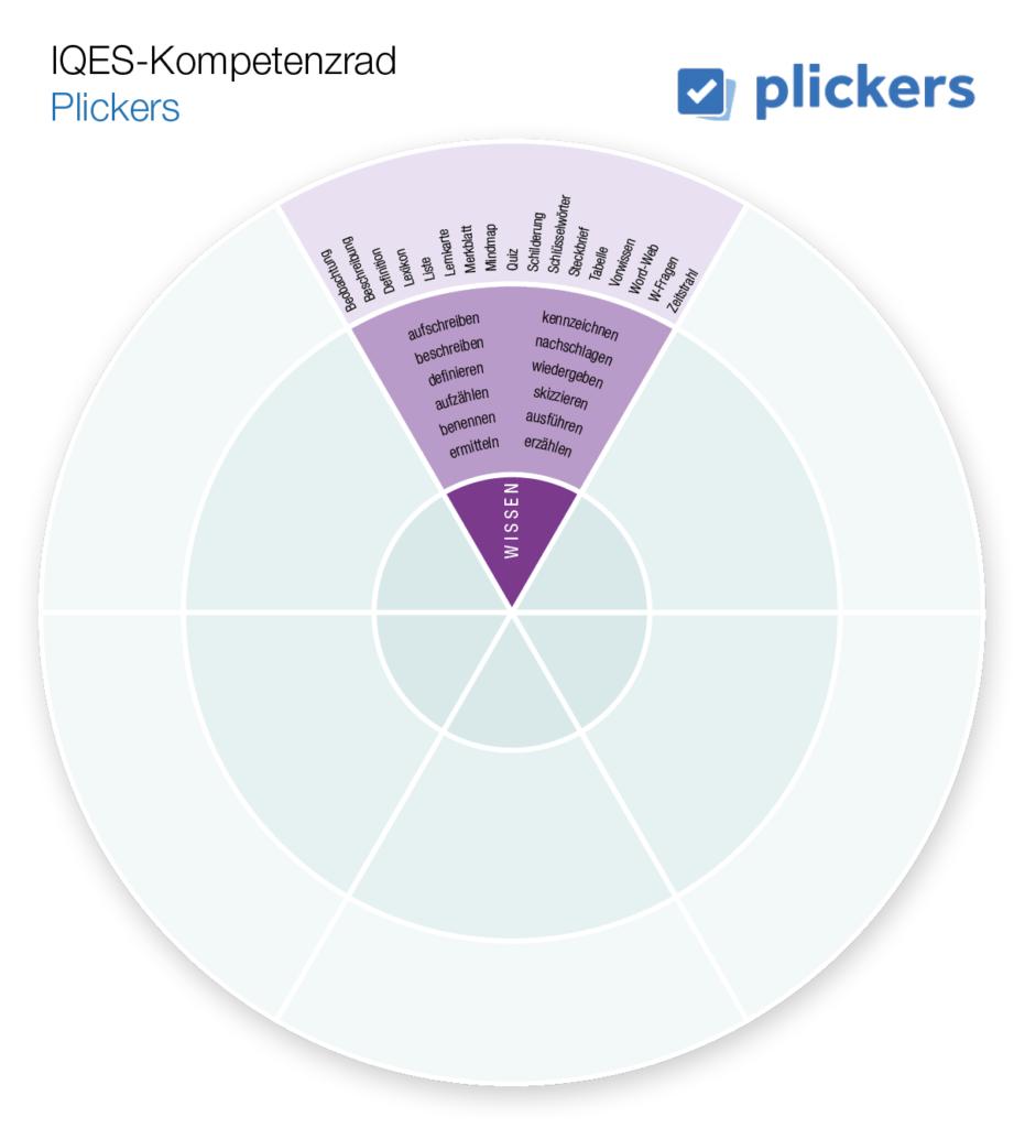 Kompetenzrad Plickers (Wissen)