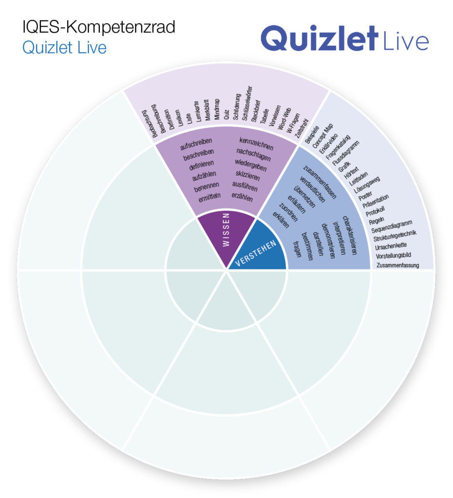 Kompetenzrad Quizlet Live: Wissen - Verstehen