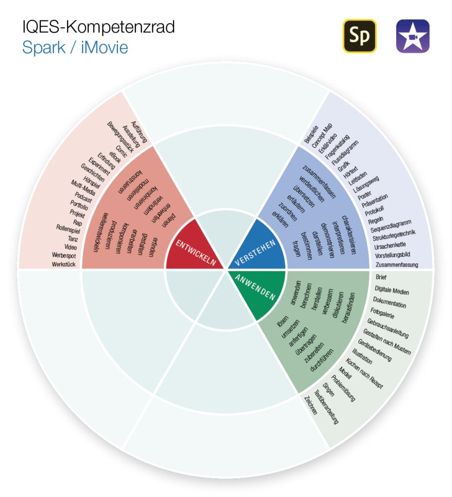Kompetenzrad Spark / iMovie (Verstehen - Anwenden - Entwickeln)