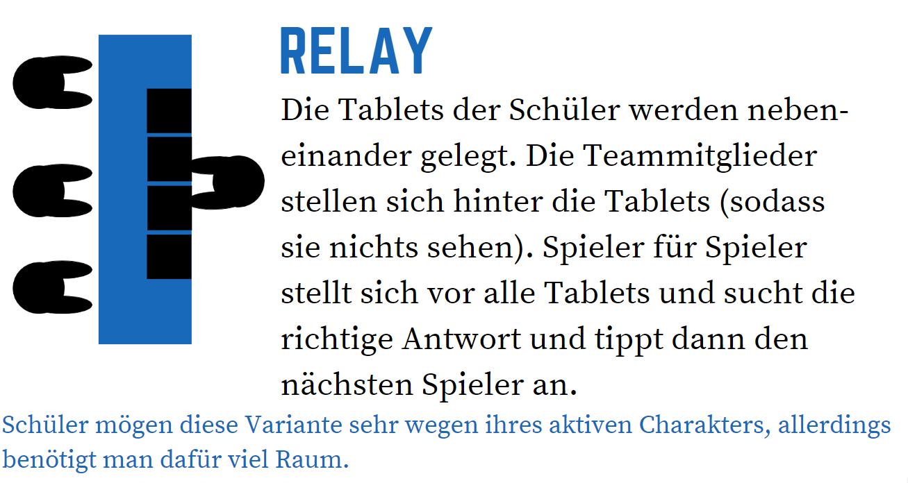 Anleitung Quizlet live: Relay: Die Tablets der Schüler werden nebeneinander gelegt. Die Teammitglieder stellen sich hinter die Tablets (sodass sie nichts sehen). Spiele für Spieler stellt sich vor alle Tablets und sucht die richtige Antwort und tippt dann den nächsten Spieler an. Schüler mögen diese Variante sehr wegen ihres aktiven Charakters, allerdings benötigt man dafür viel Raum.