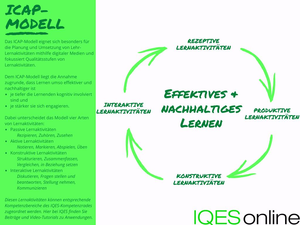 ICAP Modell IQES