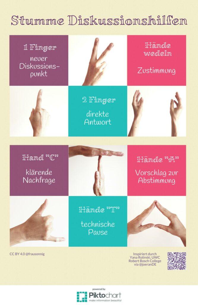 """Stumme Diskussionshilfen. 1 Finger = neuer Diskussionspunkt. 2 Finger = direkte Antwort. Hände wedeln = Zustimmung. Hand """"C"""" = klärende Nachfrage. Hände """"T"""" = technische Pause. Hände """"A"""" = Vorschlag zur Abstimmung."""
