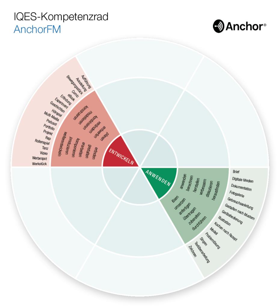 Kompetenzrad AnchorFM (Anwenden - Entwickeln)