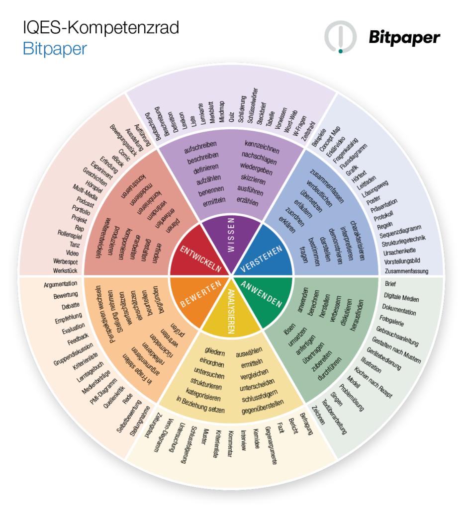 Kompetenzrad Bitpaper (Wissen - Verstehen - Anwenden - Analysieren - Bewerten - Entwickeln)
