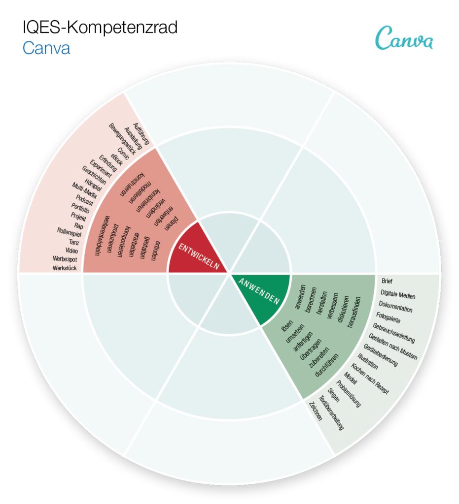 Kompetenzrad Canva (Anwenden - Entwickeln)