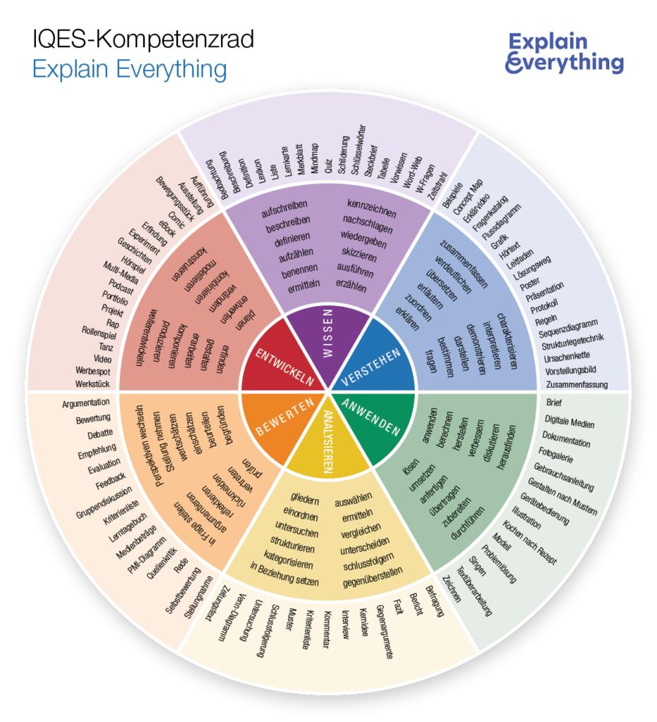 Kompetenzrad Explain Everything (Wissen - Verstehen - Anwenden - Analysieren - Bewerten - Entwickeln)