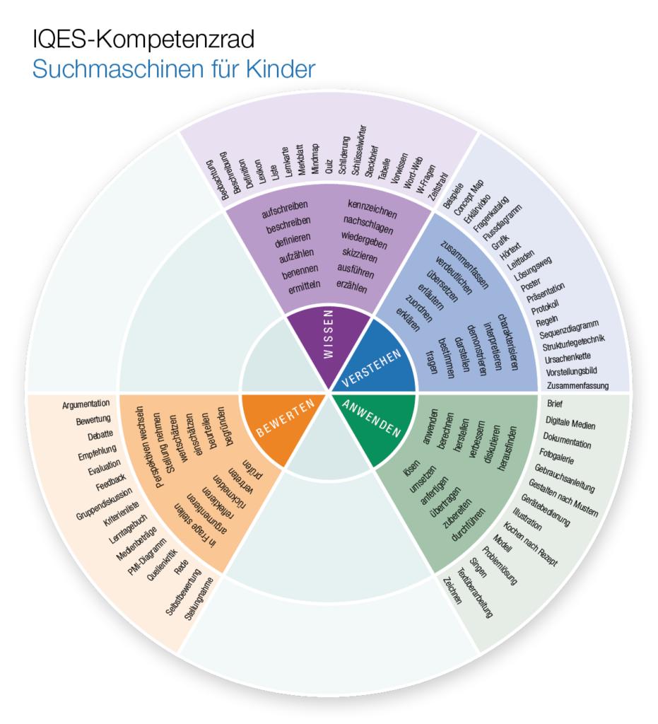 Kompetenzrad Kindersuchmaschinen (Wissen - Verstehen - Anwenden - Bewerten)