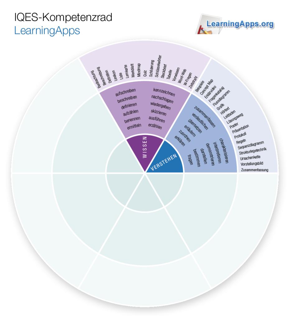 Kompetenzrad LearningApps (Wissen - Verstehen)