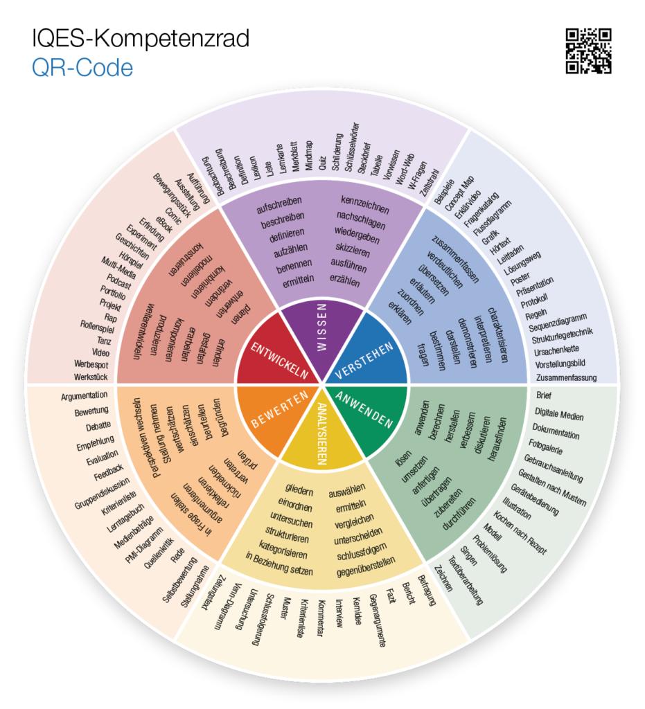 Kompetenzrad QR-Code (Wissen - Verstehen - Anwenden - Analysieren - Bewerten - Entwickeln)