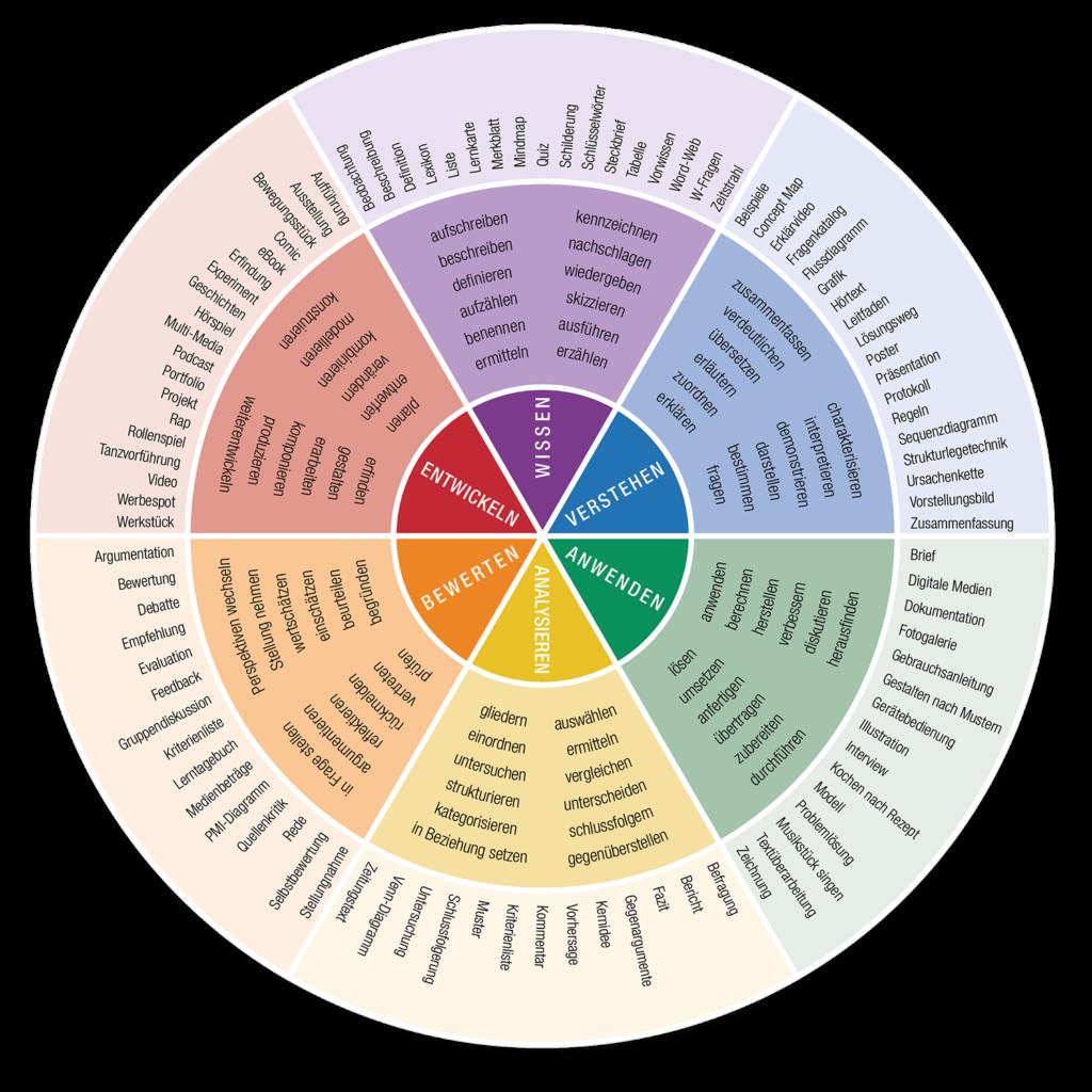 IQES-Kompetenzrad (Wissen - Verstehen - Anwenden - Analysieren - Bewerten - Entwickeln)