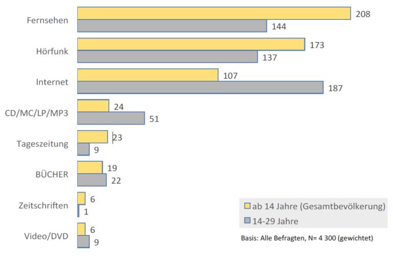 Balkendiagramm Nutzungsdauer der Medien 2015