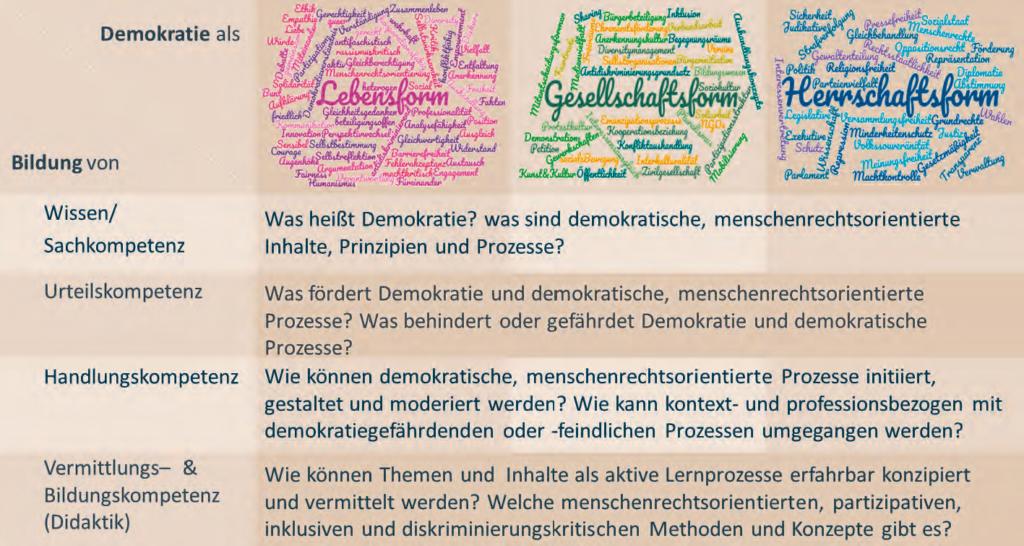 Tabelle Demokratiebildung (May/Damerau/Patz 2017)