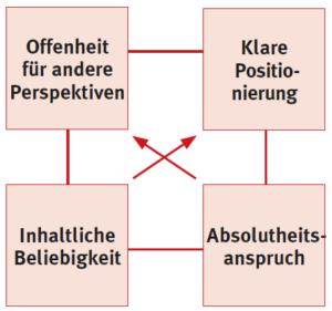Wertequadrat für den Umgang mit rechtspopulistischen Positionen