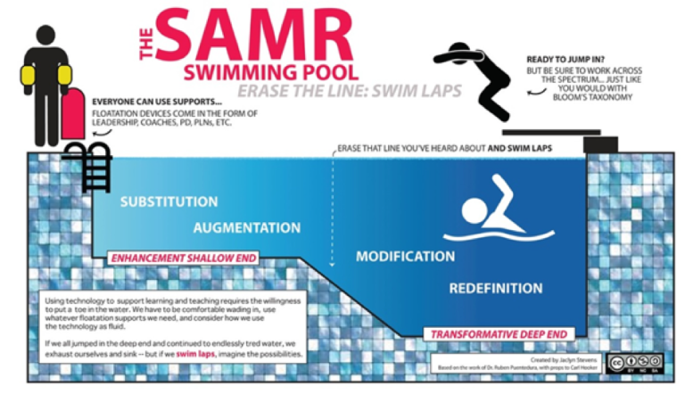 SAMR-Modell