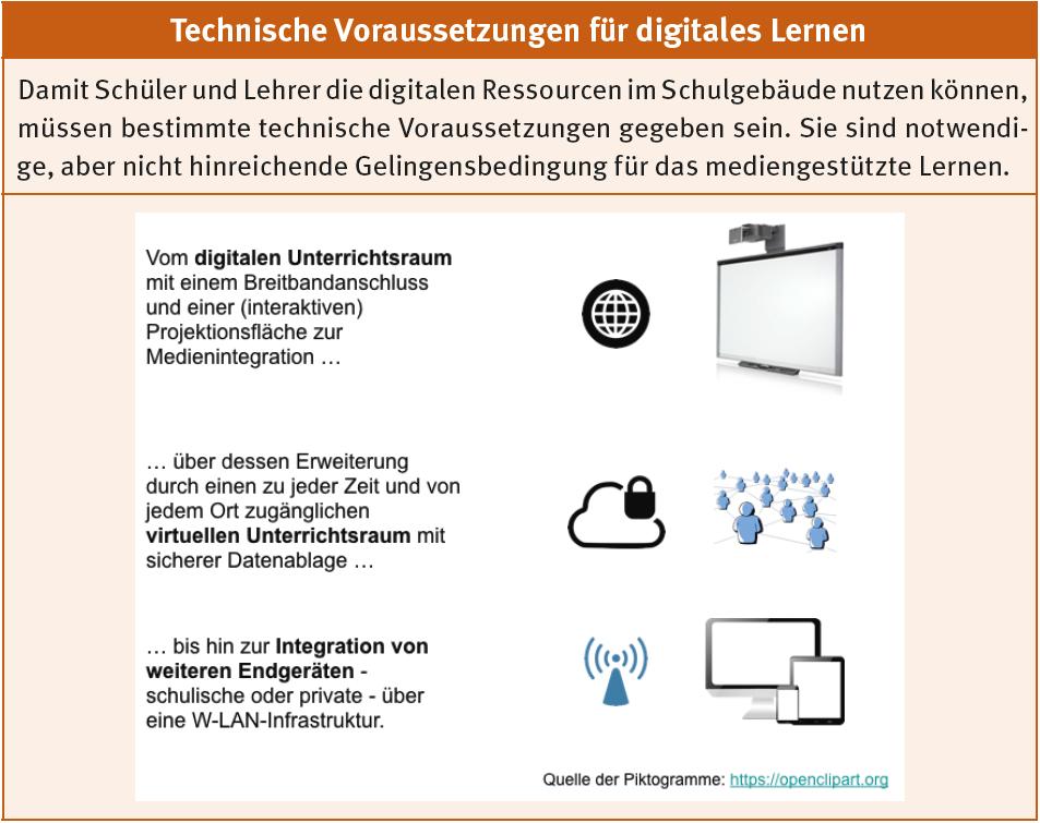 Abb. Technische Voraussetzungen für digitales Lernen
