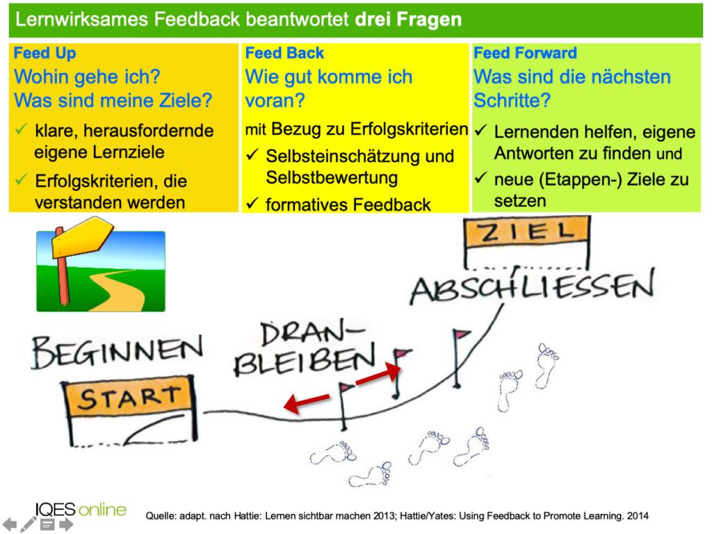 Lernwirksames Feedback beantwortet drei Fragen: Feed Up / Feed Back / Feed Forward