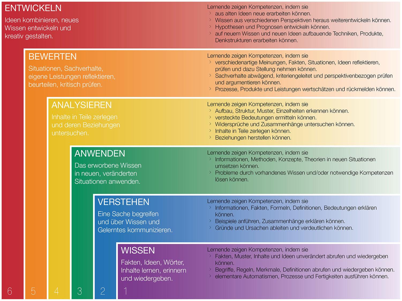 Bloomsche Taxonomie: 1 Wissen, 2 Verstehen, 3 Anwenden, 4 Analysieren, 5 Bewerten, 6 Entwickeln