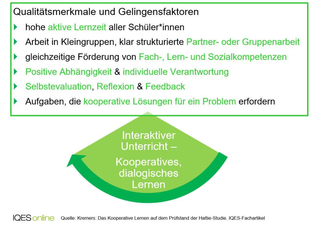 Interaktiver Unterricht - Kooperatives, dialogisches Lernen