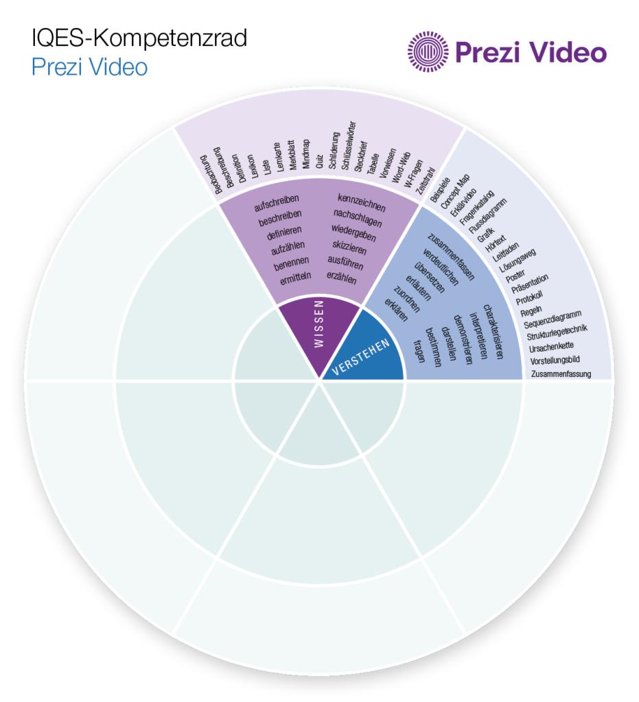 Kompetenzrad Prezi Video (Wissen - Verstehen)