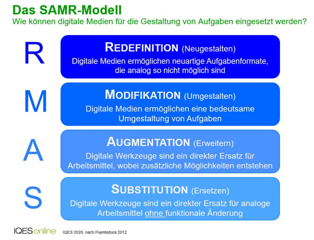 SAMR-Modell: Wie können digitale Medien für die Gestaltung von Aufgaben eingesetzt werden?