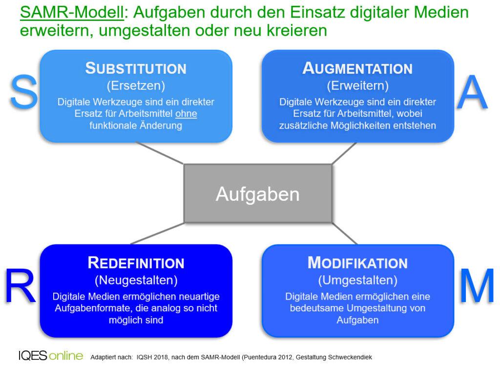 SAMR-Modell: Aufgaben durch den Einsatz digitaler Medien erweitern, umgestalten oder neu kreieren