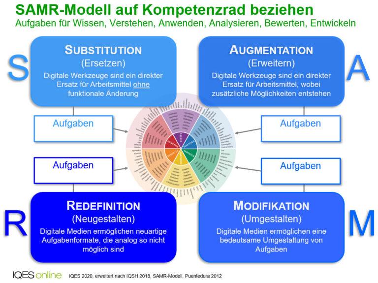 SAMR-Modell auf Kompetenzrad beziehen: Aufgaben für Wissen, Verstehen, Anwenden, Analysieren, Bewerten, Entwickeln