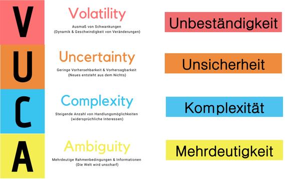 VUCA Volatility (Unbeständigkeit) / Uncertainty (Unsicherheit) / Complexity (Komplexität) / Ambiguity (Mehrdeutigkeit)
