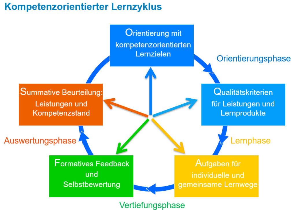 Kompetenzorientierter Lernzyklus