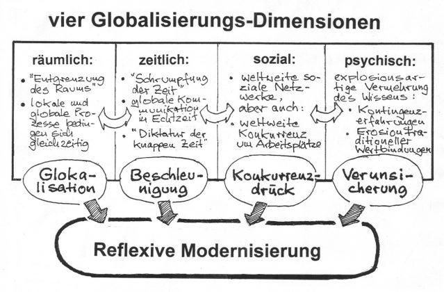 """Vier Globalisierungsdimensionen. Räumlich: """"Entgrenzung des Raums"""", lokale und globale Prozesse bedingen sich gleichzeitig - Glokalisation. Zeitlich: """"Schrumpfung der Zeit"""", globale Kommunikation in Echtzeit, """"Diktatur der knappen Zeit"""" - Beschleunigung. Sozial: weltweite soziale Netzwerke, aber auch weltweite Konkurrenz um Arbeitsplätze - Konkurrenzdruck. Psychisch: explosionsartige Vermehrung des Wissens, Kontingenzerfahrungen, Erosion traditioneller Wertbindungen - Verunsicherung. Reflexive Modernisierung."""