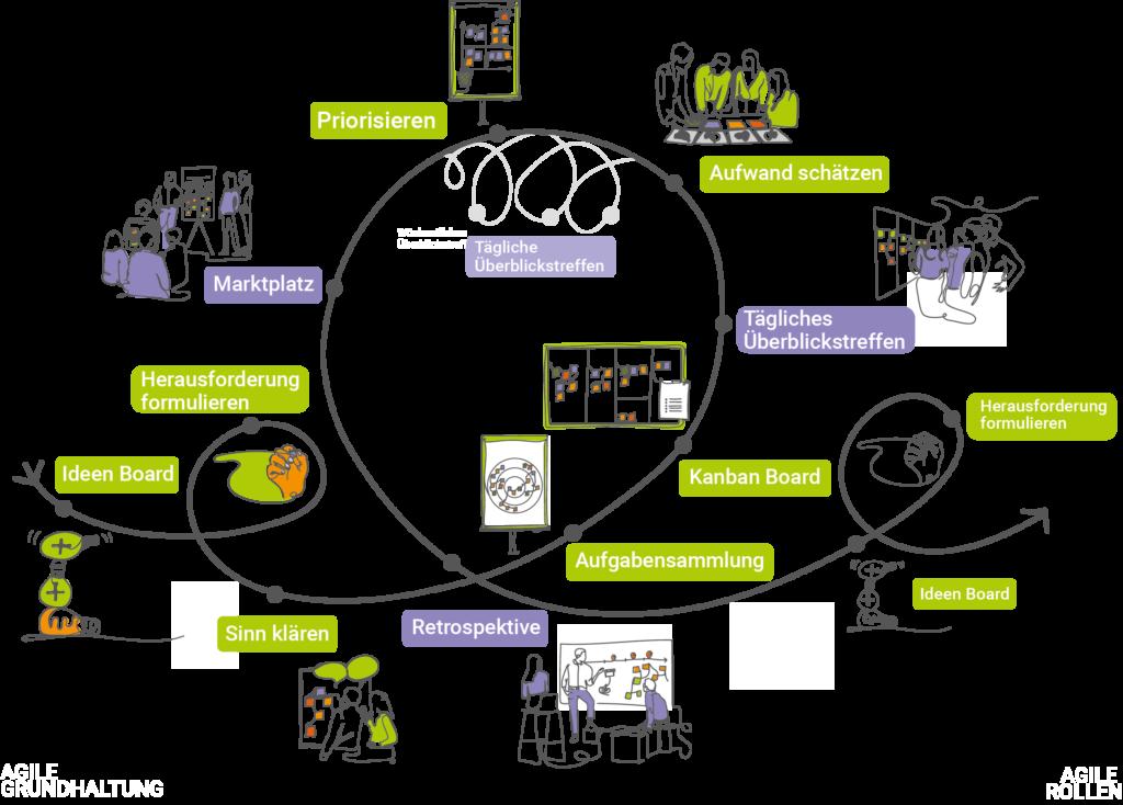 Übersicht zu einem möglichen Ablauf in einem agilen Schulentwicklungsprozess: Ideen Board - Herausforderung formulieren - Sinn klären - Aufgabensammlung - Kanban Board - Tägliches Überblickstreffen - Aufwand schätzen - Priosieren - Marktplatz - Retrospektive - Ideen Board - Herausforderung formulieren ...