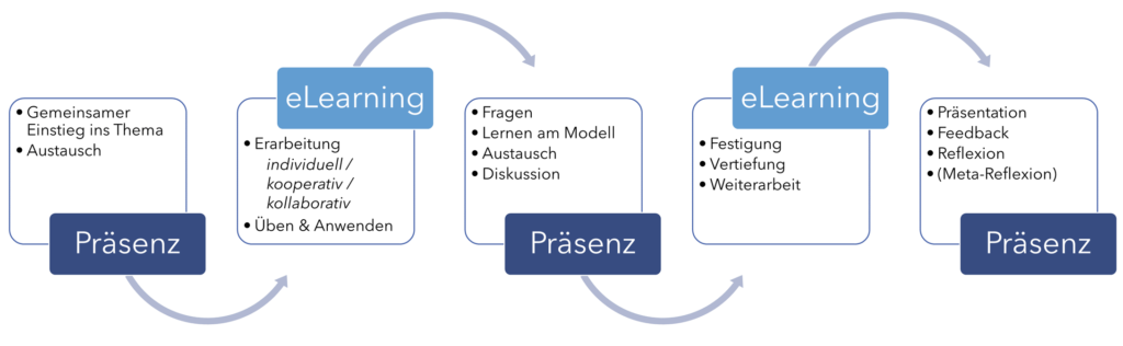 Präsenz eLearning Grafik