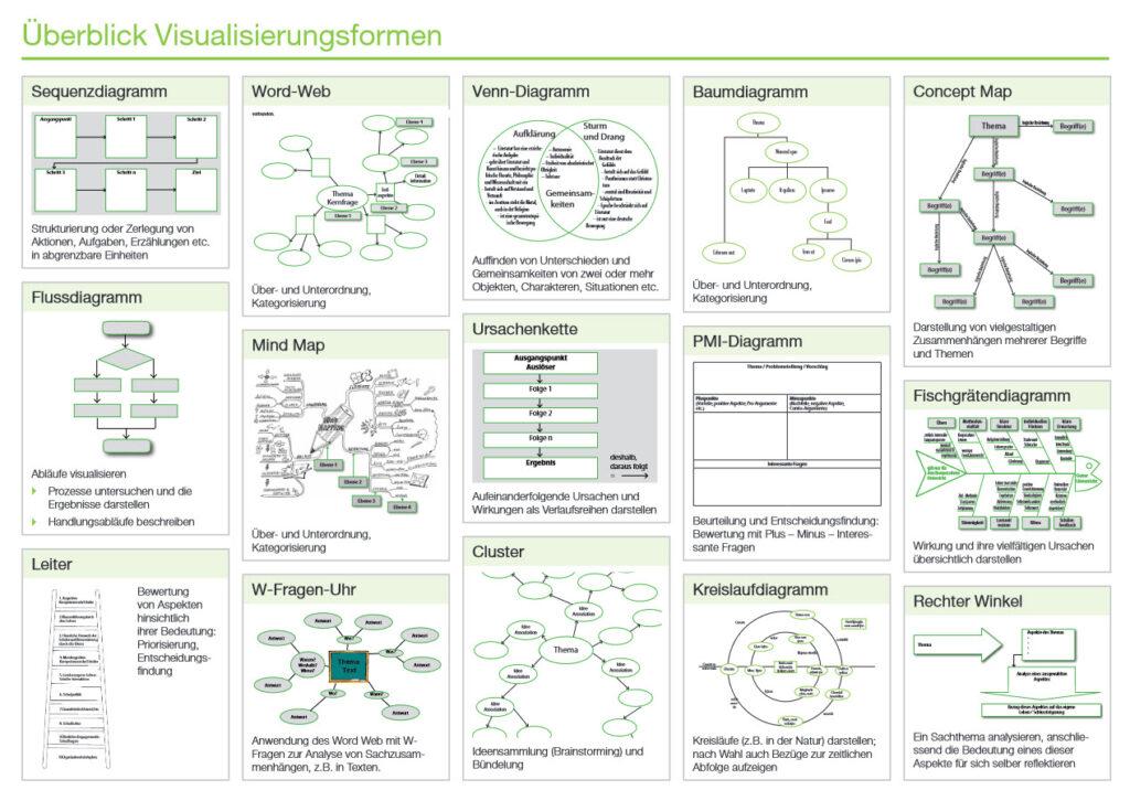 Überblick Visualisierungsformen